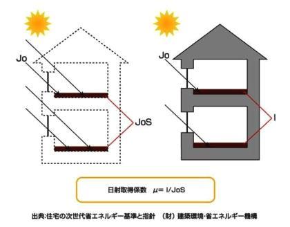 日射取得係数(μ値)の求め方