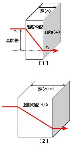 熱伝導率(λ値)