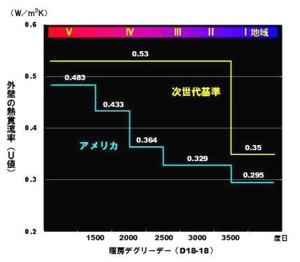 外壁の熱貫流率(U値)