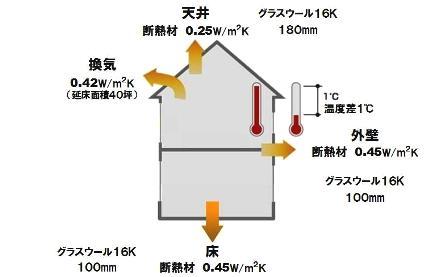 断熱材-次世代基準