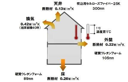 断熱材-「FPの家」