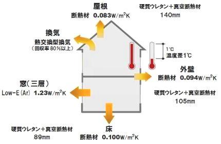 FPの家-真空断熱材