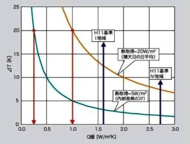 熱損失係数と内外温度差の関係