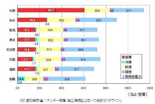 主要都市のエネルギー消費量