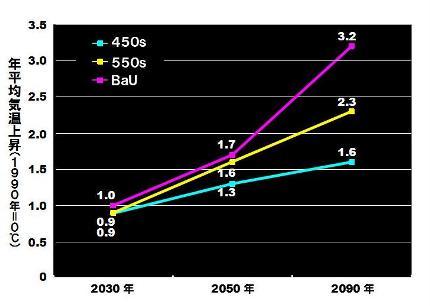 日本への影響-気温変化