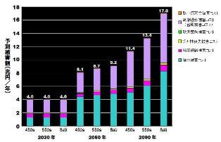 日本への影響-予測被害額