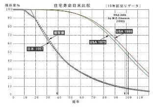住宅寿命の日米比較