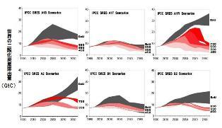 シナリオごとのCO2排出量