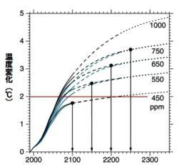 CO2排出量と温度上昇