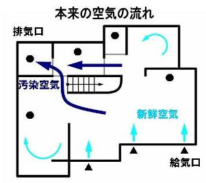 空気の流れ-1