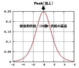 ハバート曲線