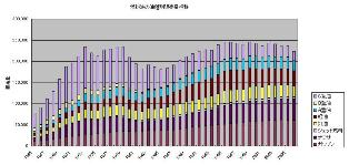 燃料油の油種別販売量の推移