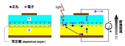 太陽電池-3