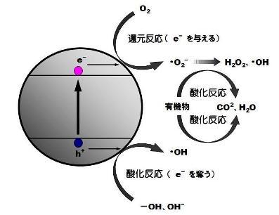 酸化チタン-3