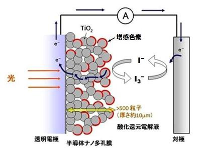 色素増感太陽電池-1