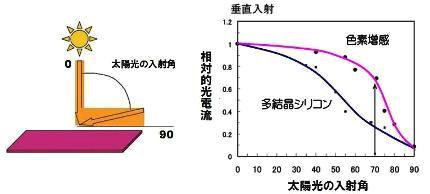 色素増感太陽電池-5