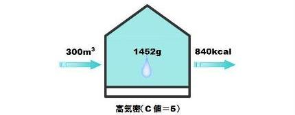 水蒸気侵入量-3