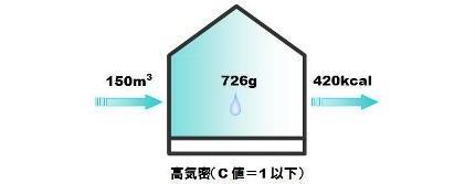 水蒸気侵入量-1