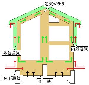 二重通気工法