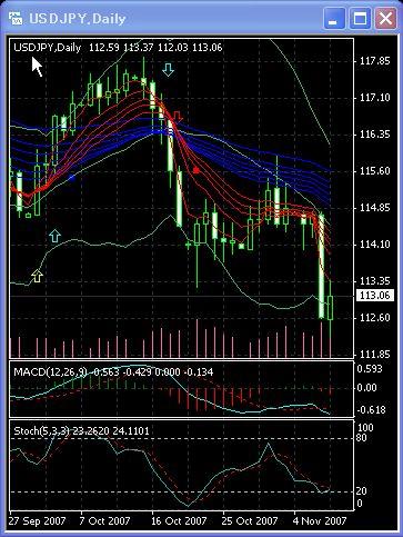ドル円テクニカル分析 MT4