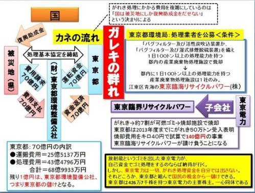 東京都瓦礫利権