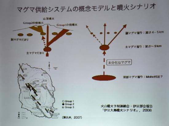 カルデラ周辺の深さ4~5kmの浅いところに組成が分化した副マグマだまり グループ2があり.....渡辺先生提供
