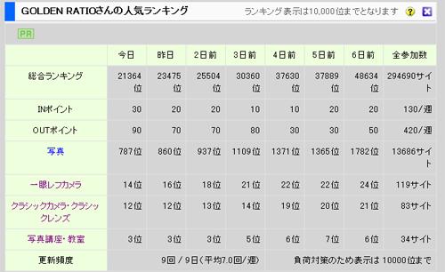 アクセス ランキング アップ UP 日本ブログ村
