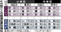 全国学力テスト…秋田、福井、今年も好成績