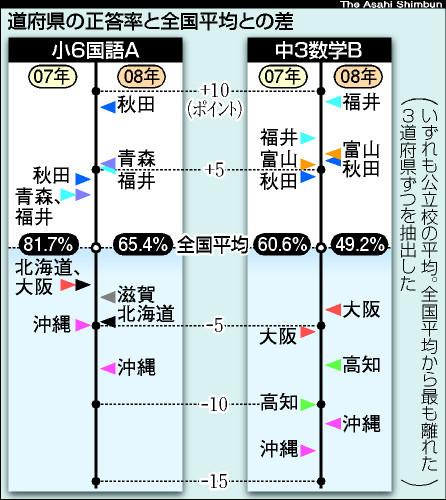 都道府県の上位下位、昨年と同傾向