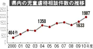 広島県の児童虐待相談件数