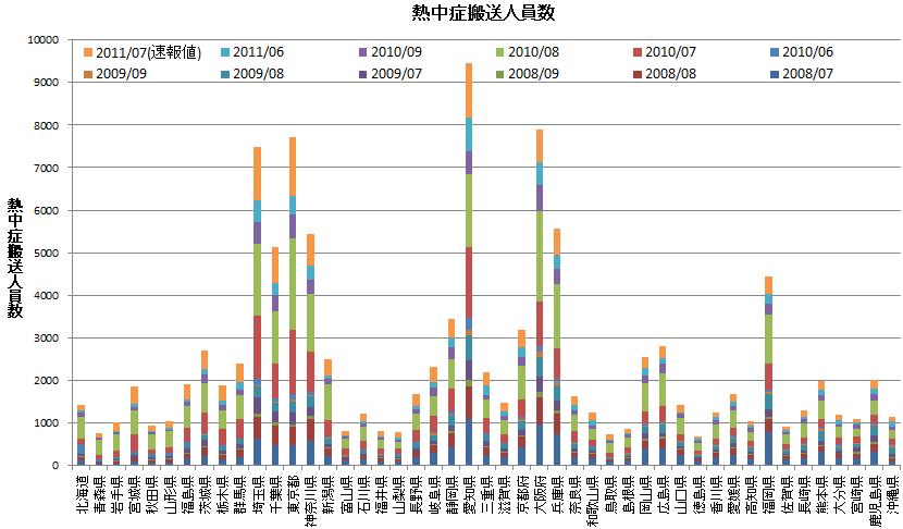 各都道府県・各年月の熱中症搬送人数の積み上げグラフ