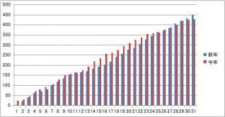 発電比較H2403