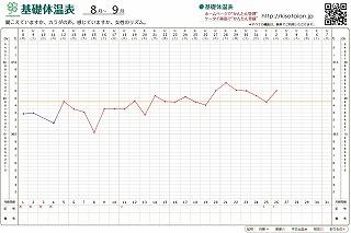 8月~9月基礎体温