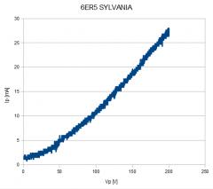 6ER5_IV_SYLVANIA