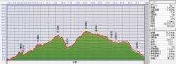 GPSロググラフ