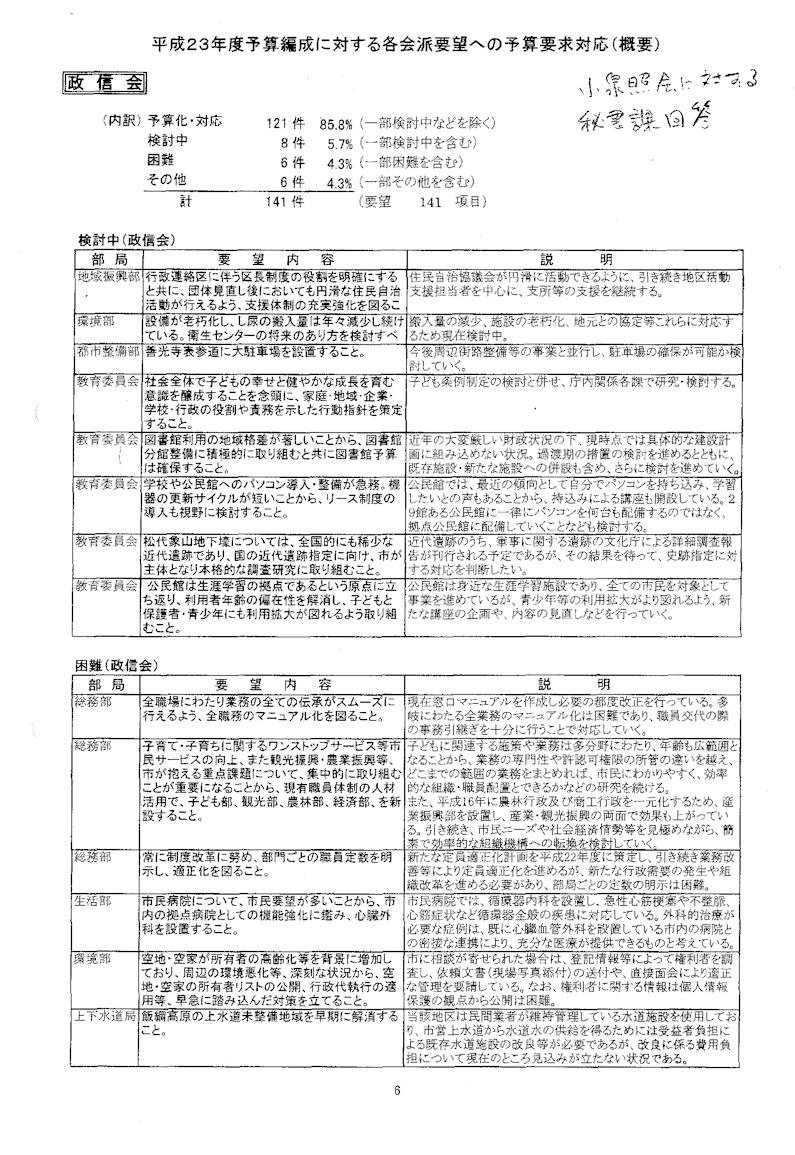 2011会派要望009s