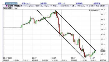 金価格下がる 7.24