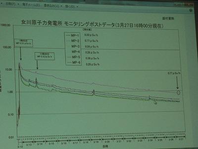 女川原発のモニタリングステーション数値