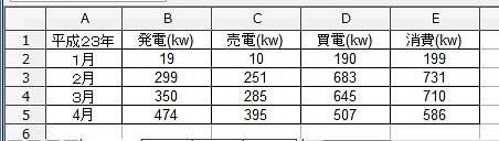 買電発電消費電力