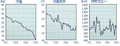 07グラフ