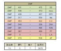 B_DMF_2