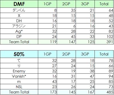 DPvs50%