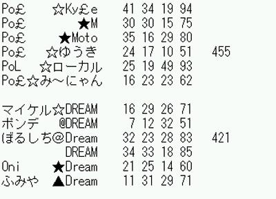 DreamvsPol