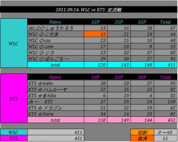 2011.09.14. WLC vs KTS