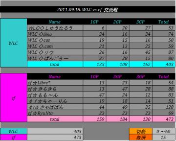 2011.09.18. WLC vs cf
