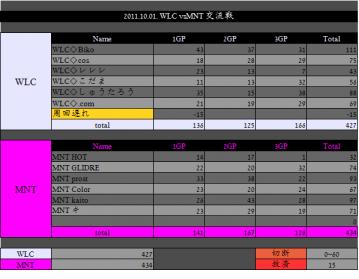 2011.10.01. WLC vs MNT 02