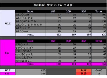 2011.10.08. WLC vs EW