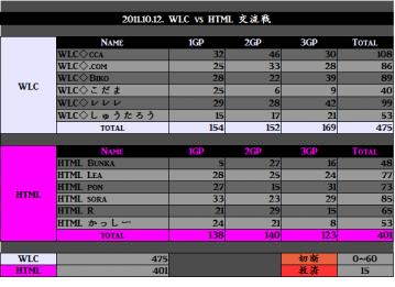 2011.10.12. WLC vs HTML