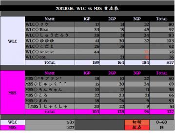 2011.10.16. WLC vs MSS