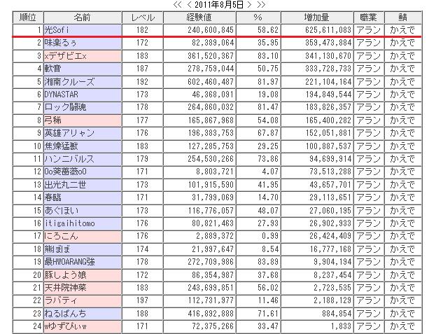 Aran Ranking